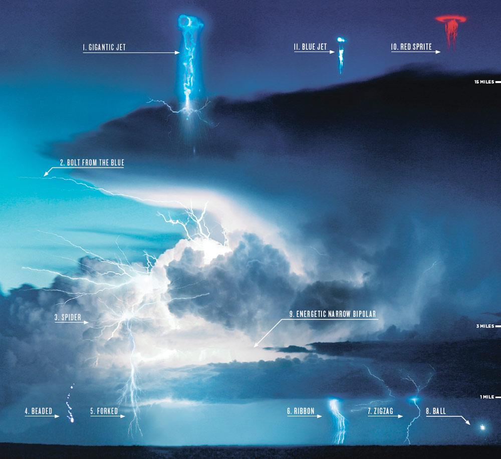Didattica Meteo Tipi di Fulmini