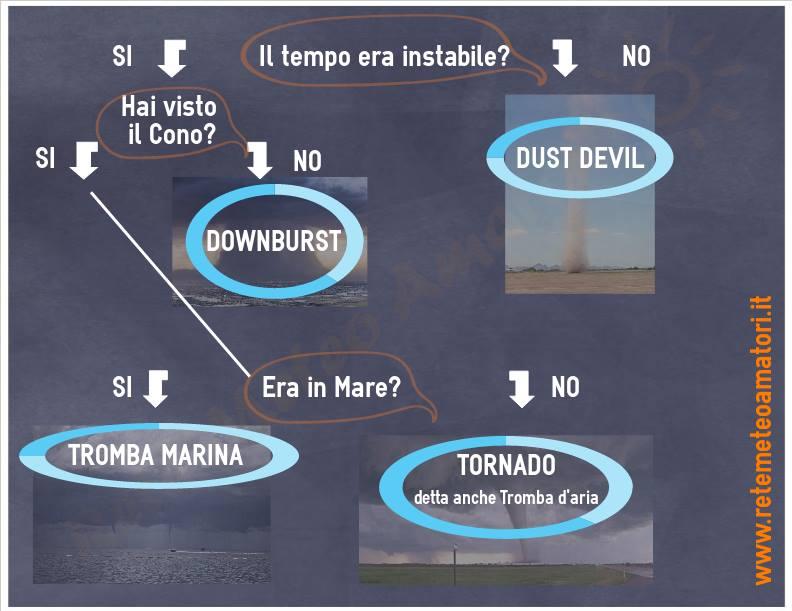 infografica_tornado