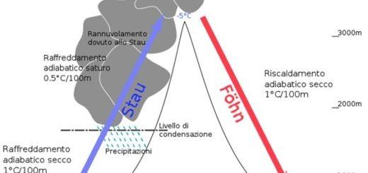 Esempio di Effetto Stau o Foehn