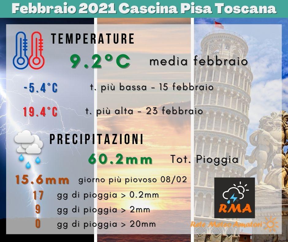 Report Febbraio 2021 Cascina Pisa