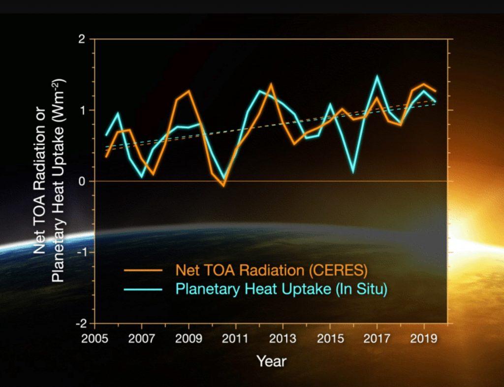 Scoperto che lo squilibrio energetico della Terra è raddoppiato