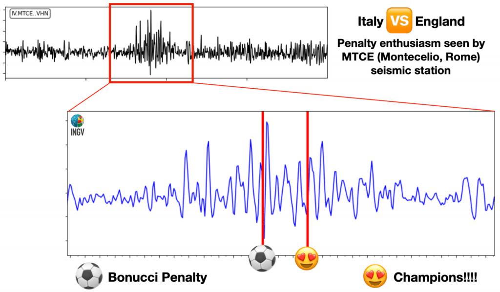 Italia Campione d'Europa INGV registra l'entusiasmo