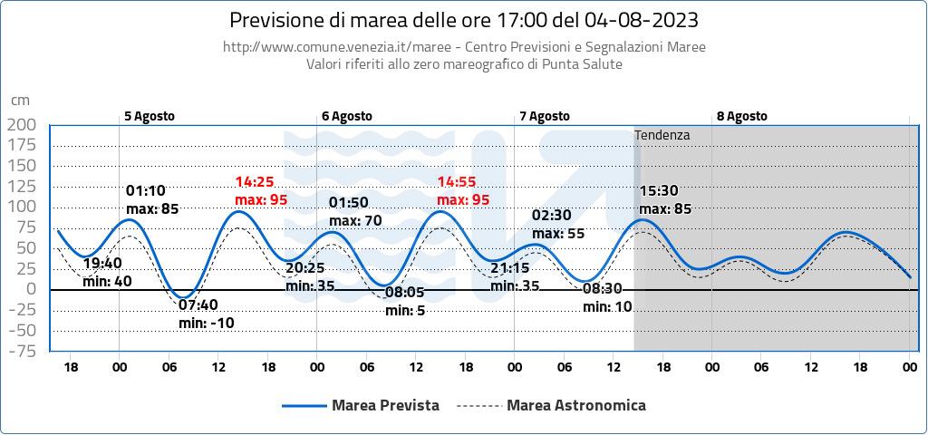 Bollettino Maree Venezia